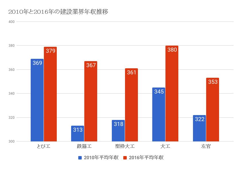 2010年と2016年の建設業界年収推移
